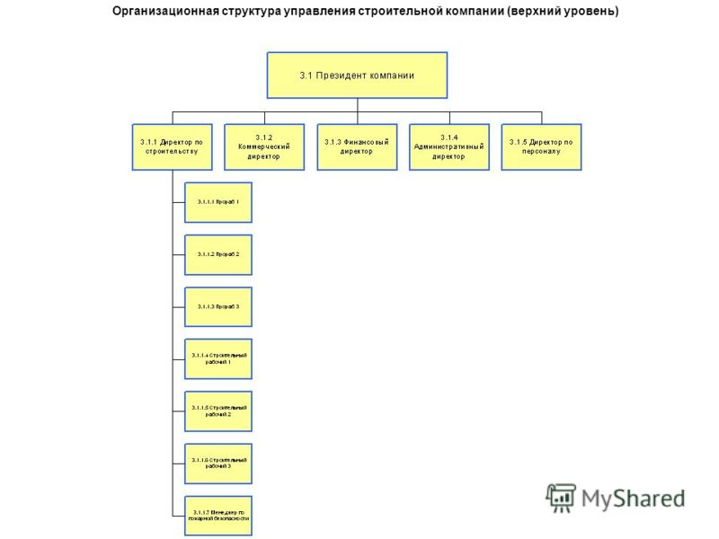 Организационная структура управления строительной компании (верхний уровень)