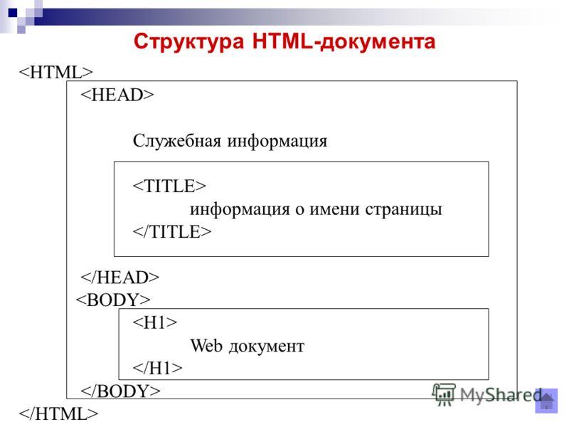 Cтруктура HTML-документа Служебная информация информация о имени страницы Web документ