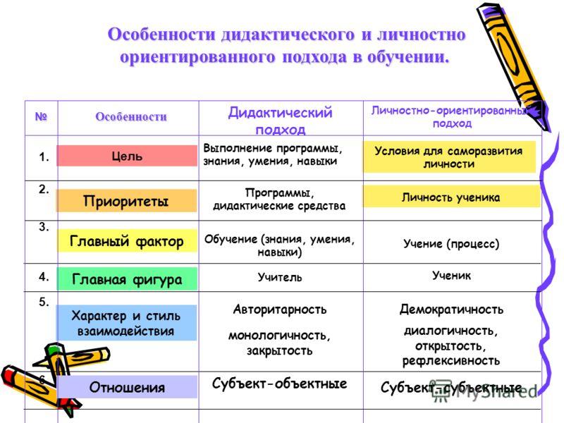Особенности дидактического и личностно ориентированного подхода в обучении. Особенности дидактического и личностно ориентированного подхода в обучении. 1. Цель Выполнение программы, знания, умения, навыки Условия для саморазвития личности 2. Приорите