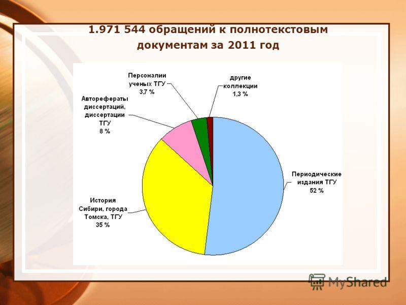 1.971 544 обращений к полнотекстовым документам за 2011 год