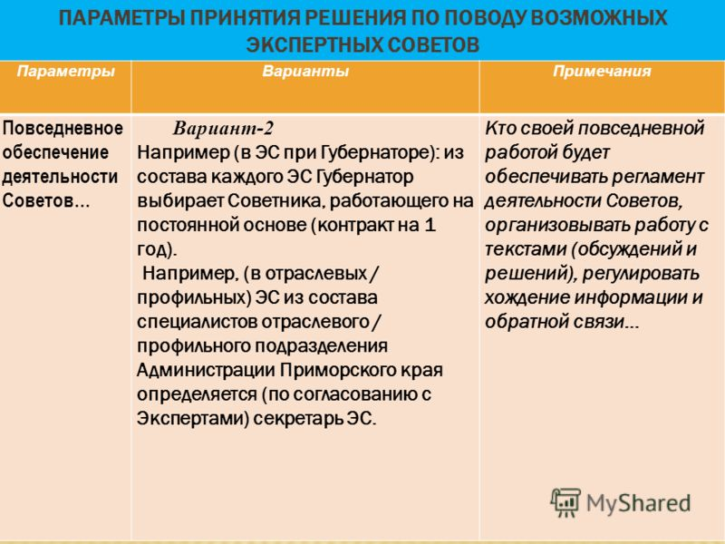 ПАРАМЕТРЫ ПРИНЯТИЯ РЕШЕНИЯ ПО ПОВОДУ ВОЗМОЖНЫХ ЭКСПЕРТНЫХ СОВЕТОВ ПараметрыВариантыПримечания Повседневное обеспечение деятельности Советов… Вариант-2 Например (в ЭС при Губернаторе): из состава каждого ЭС Губернатор выбирает Советника, работающего н