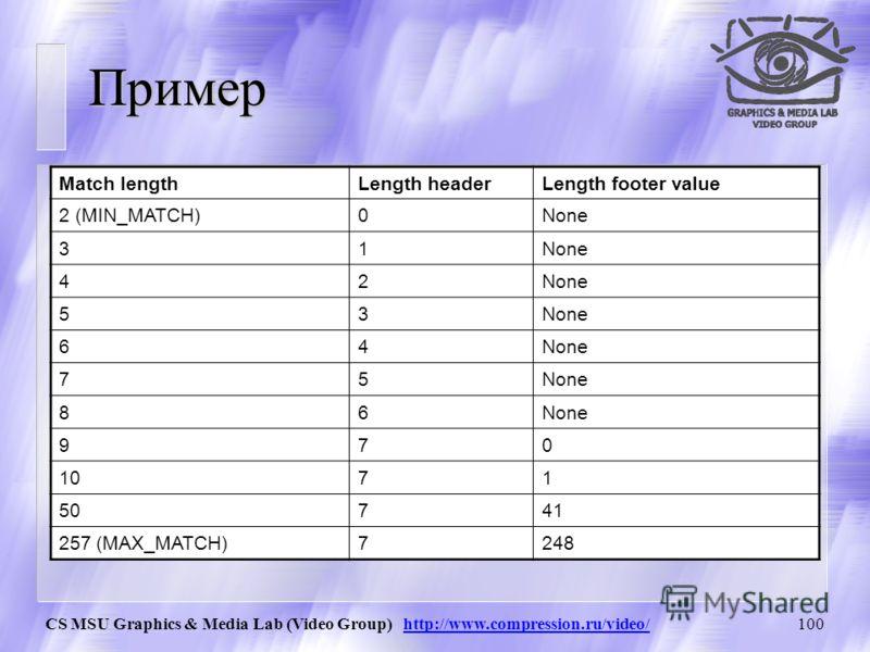 CS MSU Graphics & Media Lab (Video Group) http://www.compression.ru/video/99 Преобразование длины смещения (Match length Length header, Length footer) Pseudocode for obtaining the length header and footer if (match_length