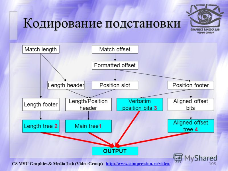 CS MSU Graphics & Media Lab (Video Group) http://www.compression.ru/video/102 Length header, Position slot Length / Position header len_pos_header = (position_slot
