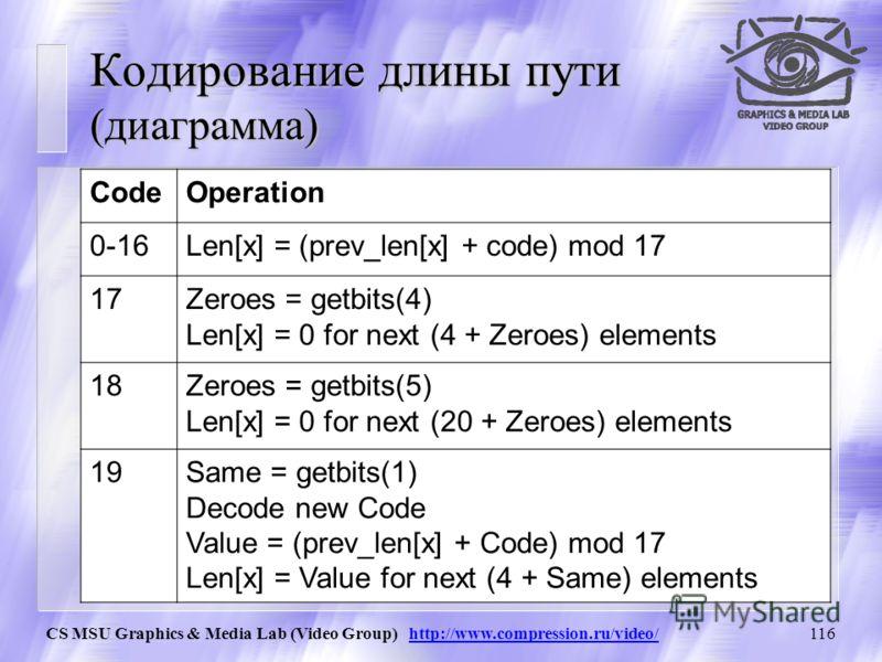 CS MSU Graphics & Media Lab (Video Group) http://www.compression.ru/video/115 Каждый элемент имеет длину пути от 0 до 16 включительно. Кодирование пути Сколько элементов имеют одинаковую длину пути ENCODING run length encoding один несколько Output К
