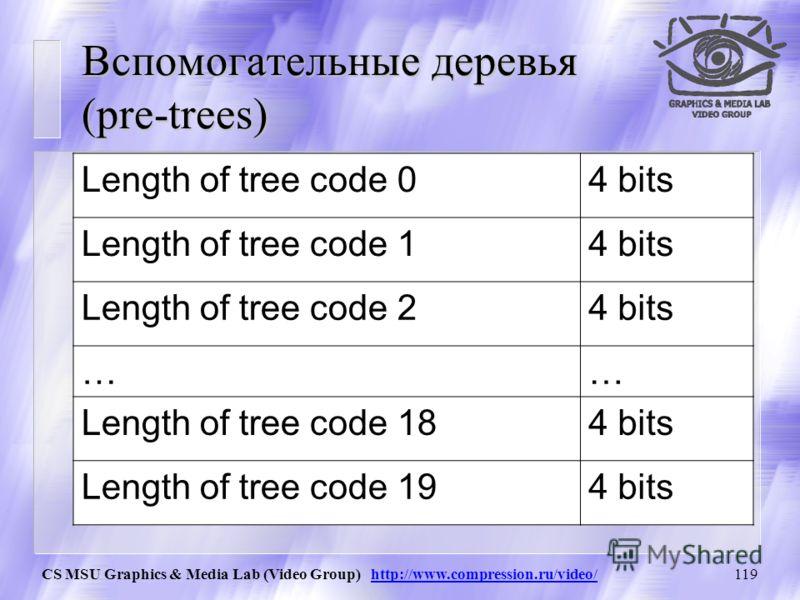 CS MSU Graphics & Media Lab (Video Group) http://www.compression.ru/video/118 Сжатие деревьев при помощи вспомогательных деревьев 20 кодов основного дерева кодируются в зависимости от частоты их появления при помощи вспомогательного дерева (pre-tree)
