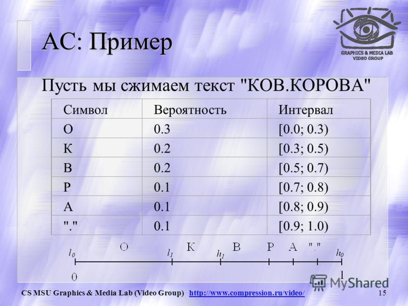 CS MSU Graphics & Media Lab (Video Group) http://www.compression.ru/video/14 Арифметическое сжатие Основная идея: Мы представляем кодируемый текст в виде длинной дроби. Для этого берется интервал [0, 1) (0 включается, 1 нет), который разбивается на п