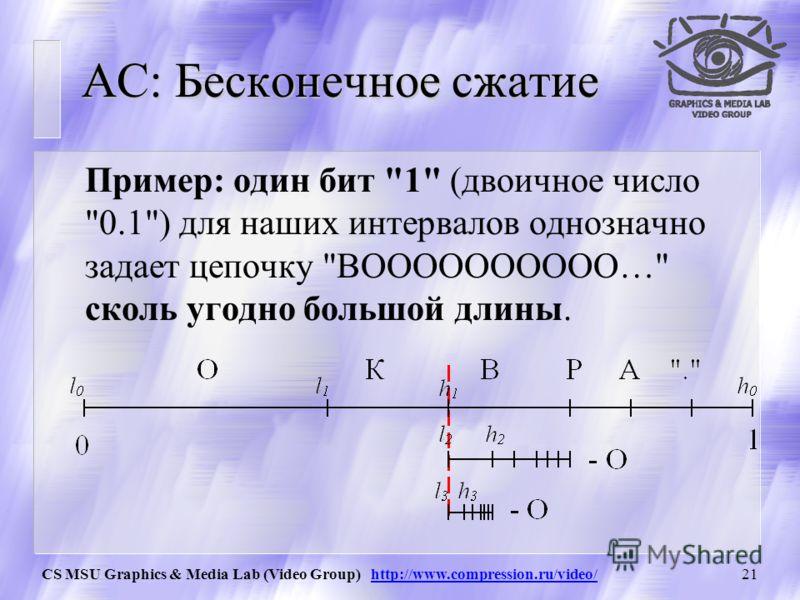CS MSU Graphics & Media Lab (Video Group) http://www.compression.ru/video/20 АС: Двоичные дроби Заметим, что мы можем приближать получающуюся дробь с помощью двоичной дроби