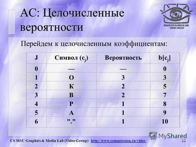 CS MSU Graphics & Media Lab (Video Group) http://www.compression.ru/video/21 АС: Бесконечное сжатие Пример: один бит 1 (двоичное число 0.1) для наших интервалов однозначно задает цепочку ВОООООООООО… сколь угодно большой длины.