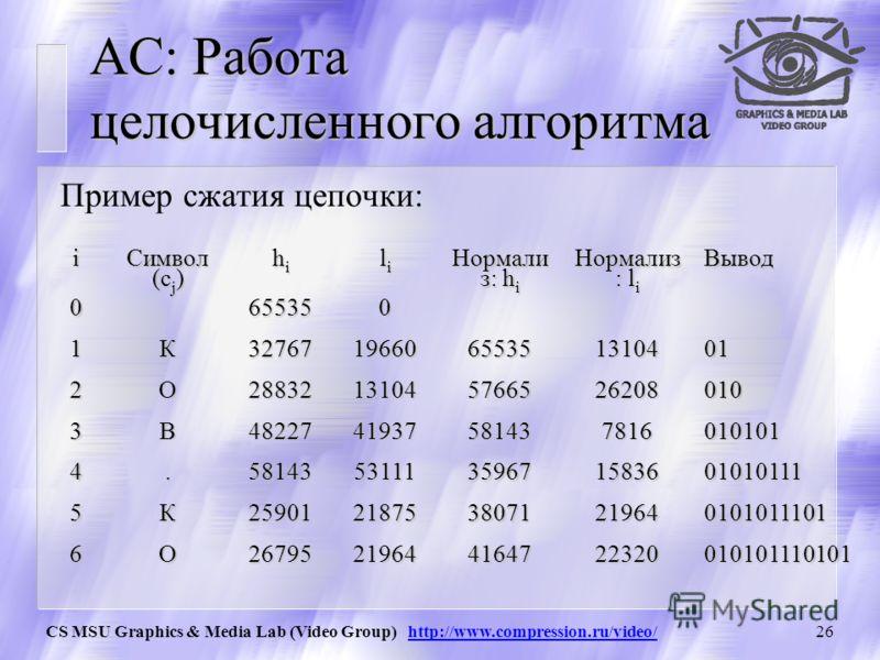 CS MSU Graphics & Media Lab (Video Group) http://www.compression.ru/video/25 АС: Реальный пример процедуры сжатия (2) // Процедура сброса найденных бит в файл void bits_plus_follow (int bit) { CompressedFile.WriteBit(bit); for(; bits_to_follow > 0; b