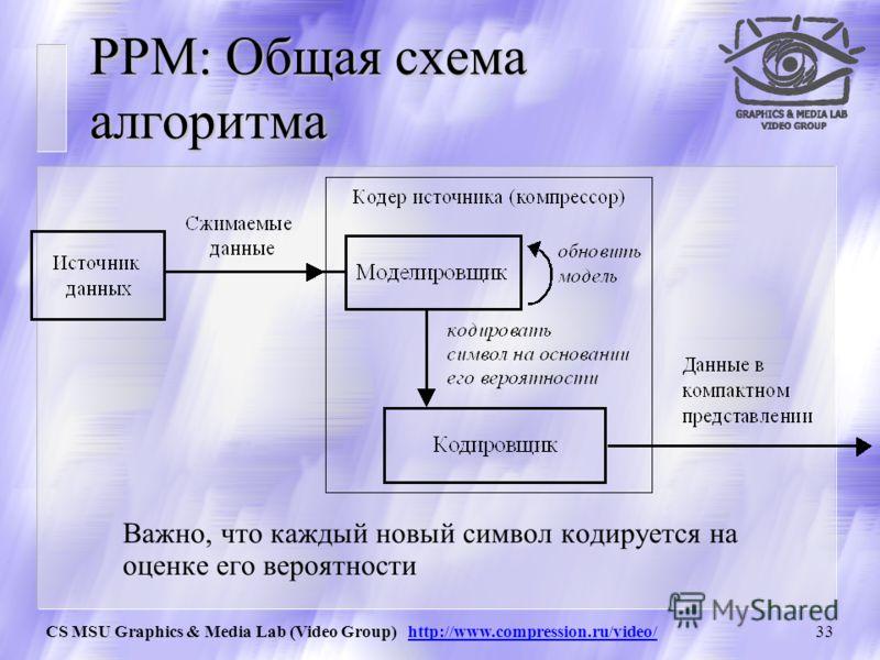 CS MSU Graphics & Media Lab (Video Group) http://www.compression.ru/video/32 PPM: Идея Классический PPM (prediction by partial matching) - это метод контекстно-зависимого моделирования ограниченного порядка, позволяющий оценить вероятность символа в