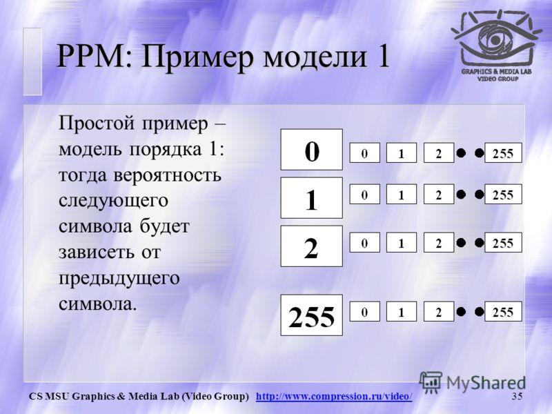 CS MSU Graphics & Media Lab (Video Group) http://www.compression.ru/video/34 PPM: Пример модели 0 Простой пример – модель порядка 0: тогда вероятность следующего символа будет зависеть от того, как часто он встречался ранее.