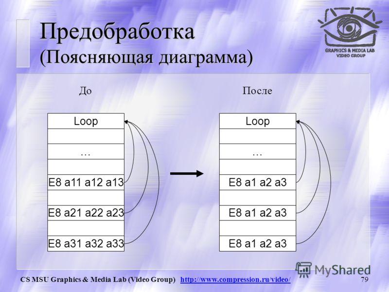 CS MSU Graphics & Media Lab (Video Group) http://www.compression.ru/video/78 Предобработка Реализация: Замена во всех командах CALL (код E8h) относительного смещения на абсолютное. Остальные данные не меняются.
