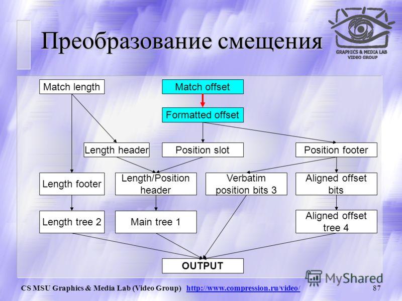 CS MSU Graphics & Media Lab (Video Group) http://www.compression.ru/video/86 Кодирование подстановок Подстановка задается двумя параметрами: u длина подстановки (match length) u cмещение подстановки (match offset) относительно текущей позиции