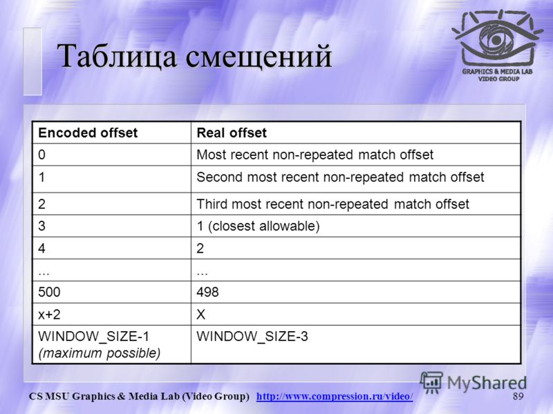 CS MSU Graphics & Media Lab (Video Group) http://www.compression.ru/video/88 Преобразование смещения (Match offset Formatted offset) Converting a match offset to a formatted offset if (offset = = R0) formatted offset = 0; else if (offset = = R1) form