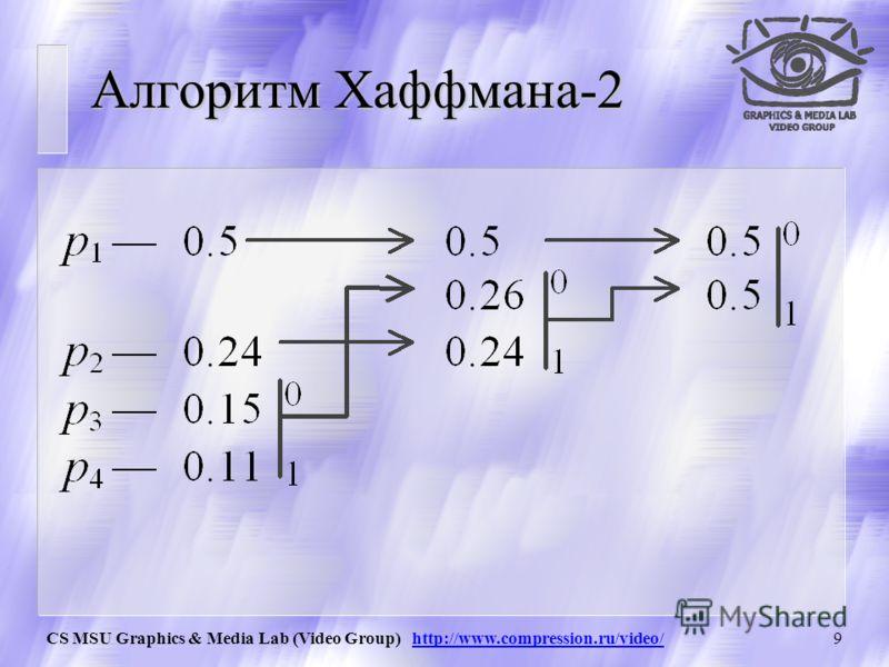 CS MSU Graphics & Media Lab (Video Group) http://www.compression.ru/video/8 Алгоритм Хаффмана Использует только частоту появления одинаковых байт в изображении. Сопоставляет символам входного потока, которые встречаются большее число раз, цепочку бит