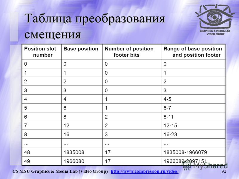 CS MSU Graphics & Media Lab (Video Group) http://www.compression.ru/video/91 Преобразование смещения (Formatted offset Position slot, Position footer) Position slotPosition footer Форматированное смещение 0..17 bits
