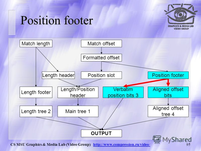 CS MSU Graphics & Media Lab (Video Group) http://www.compression.ru/video/94 Вычисление значений position slot и position footer Calculating the position slot and position footer position_slot = calculate_position_slot(formatted_offset); position_foo