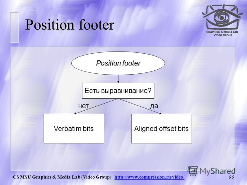 CS MSU Graphics & Media Lab (Video Group) http://www.compression.ru/video/95 Position footer Match lengthMatch offset Formatted offset Position slotLength header Length/Position header Verbatim position bits 3 Aligned offset bits Length footer Length