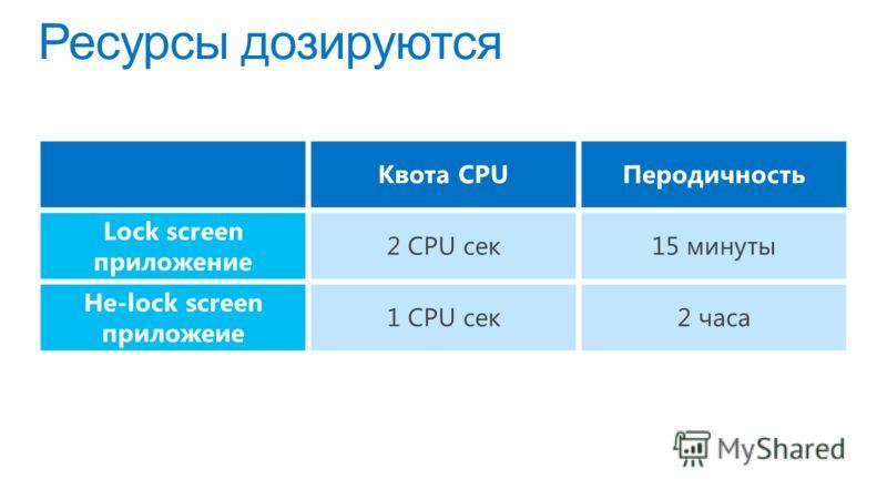 Ресурсы дозируются Квота CPUПеродичность Lock screen приложение 2 CPU сек15 минуты Не-lock screen приложеие 1 CPU сек2 часа