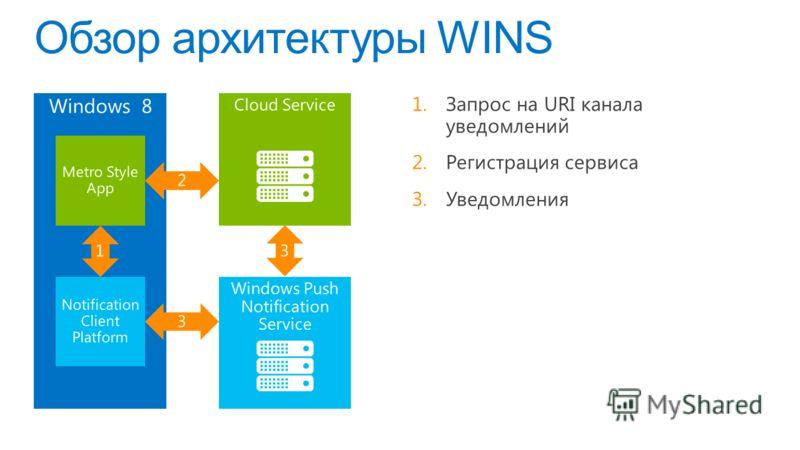 Обзор архитектуры WINS Windows 8 Cloud Service Windows Push Notification Service Metro Style App Notification Client Platform 2 3 1 3 1.Запрос на URI канала уведомлений 2.Регистрация сервиса 3.Уведомления