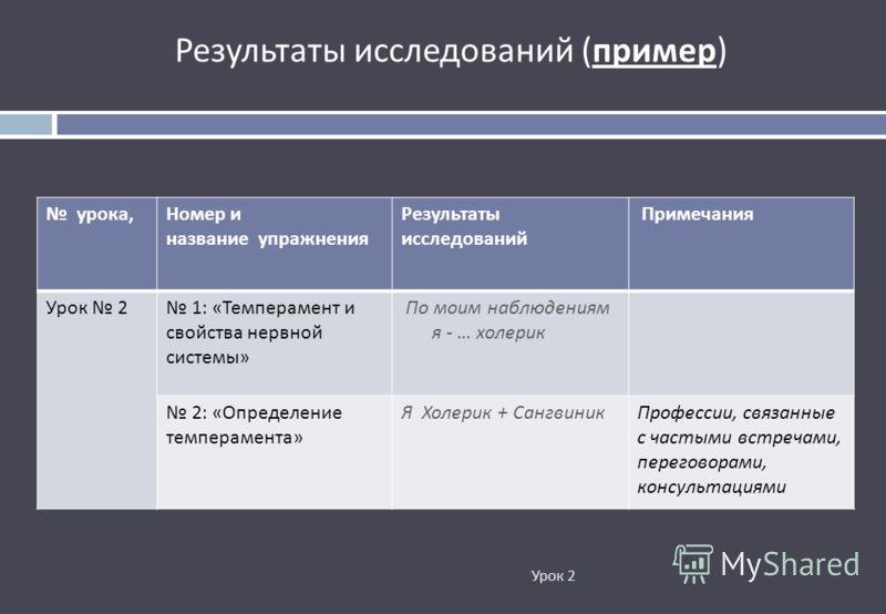 Урок 2 Результаты исследований ( пример ) урока, Номер и название упражнения Результаты исследований Примечания Урок 2 1: « Темперамент и свойства нервной системы » По моим наблюдениям я - … холерик 2: « Определение темперамента » Я Холерик + Сангвин