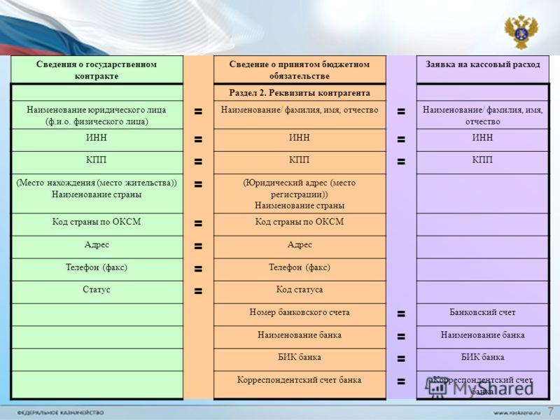 Сведения о государственном контракте Сведение о принятом бюджетном обязательстве Заявка на кассовый расход Раздел 2. Реквизиты контрагента Наименование юридического лица (ф.и.о. физического лица) = Наименование/ фамилия, имя, отчество = ИНН = = КПП =