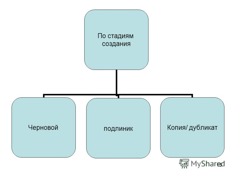 15 По стадиям создания Черновойподлиник Копия/ дубликат