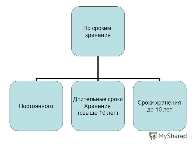16 По срокам хранения Постоянного Длительные сроки Хранения (свыше 10 лет) Сроки хранения до 10 лет