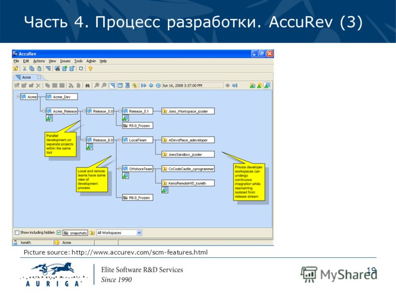19 Часть 4. Процесс разработки. AccuRev (3) Picture source: http://www.accurev.com/scm-features.html
