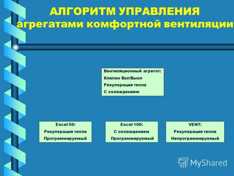 АЛГОРИТМ УПРАВЛЕНИЯ агрегатами комфортной вентиляции Вентиляционный агрегат: Клапан Вкл/Выкл Рекуперация тепла С охлаждением VENT: Рекуперация тепла Непрограммируемый Excel 100: С охлаждением Программируемый Excel 50: Рекуперация тепла Программируемы