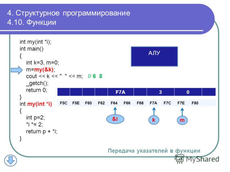 F7A30 F5CF5EF60F62F64F66F68F7AF7AF7CF7CF7EF7EF80 k m &i АЛУ 4. Структурное программирование 4.10. Функции int my(int *i); int main() { int k=3, m=0; m=my(&k); cout