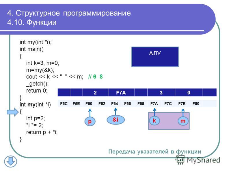 2F7A30 F5CF5EF60F62F64F66F68F7AF7AF7CF7CF7EF7EF80 k m p АЛУ 4. Структурное программирование 4.10. Функции int my(int *i); int main() { int k=3, m=0; m=my(&k); cout