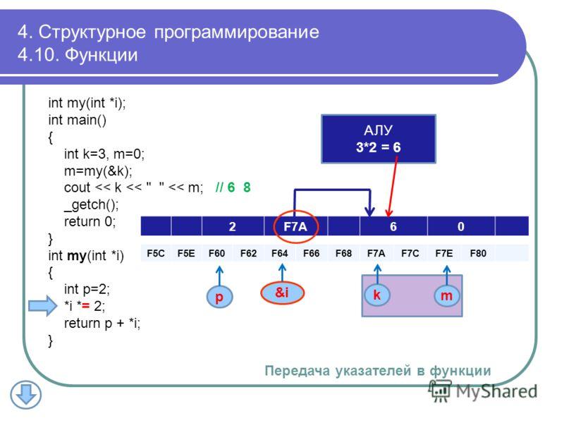 2F7A60 F5CF5EF60F62F64F66F68F7AF7AF7CF7CF7EF7EF80 k m p АЛУ 3*2 = 6 4. Структурное программирование 4.10. Функции int my(int *i); int main() { int k=3, m=0; m=my(&k); cout