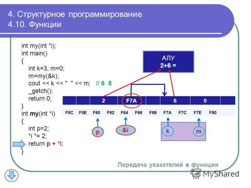 2F7A60 F5CF5EF60F62F64F66F68F7AF7AF7CF7CF7EF7EF80 k m p АЛУ 2+6 = 4. Структурное программирование 4.10. Функции int my(int *i); int main() { int k=3, m=0; m=my(&k); cout