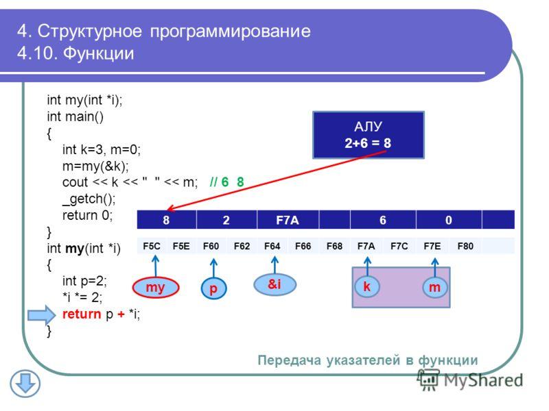 82F7A60 F5CF5EF60F62F64F66F68F7AF7AF7CF7CF7EF7EF80 k m p АЛУ 2+6 = 8 4. Структурное программирование 4.10. Функции my int my(int *i); int main() { int k=3, m=0; m=my(&k); cout