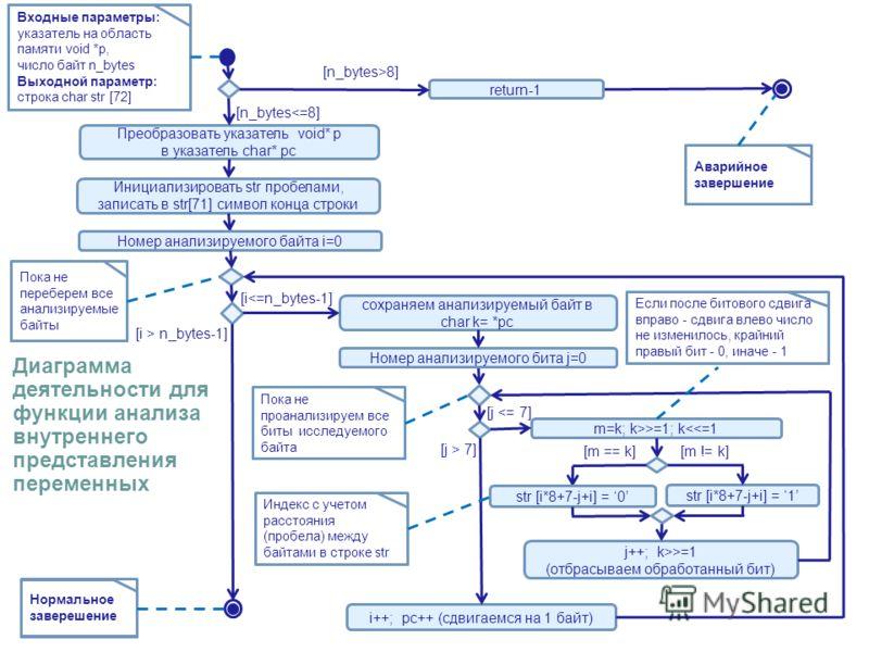 Преобразовать указатель void* p в указатель char* pc Входные параметры: указатель на область памяти void *p, число байт n_bytes Выходной параметр: строка char str [72] [n_bytes>8] return-1 [n_bytes>=1; k=1 (отбрасываем обработанный бит) i++; pc++ (сд