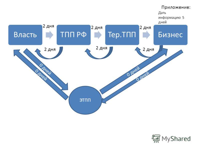 ВластьТПП РФТер.ТППБизнес 2 дня ЭТПП 0 дней Дать информацию 5 дней Приложение: