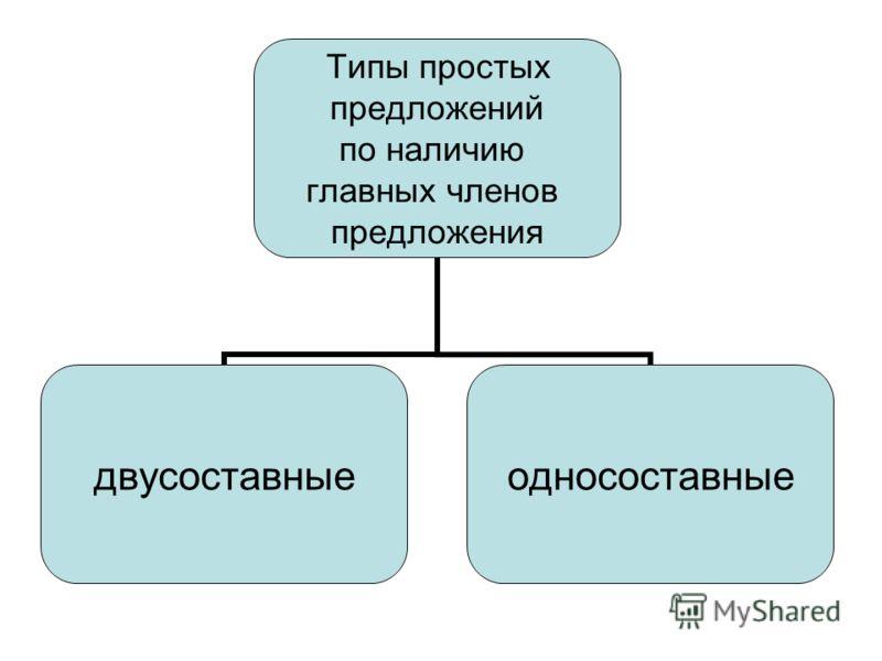 Типы простых предложений по наличию главных членов предложения двусоставныеодносоставные