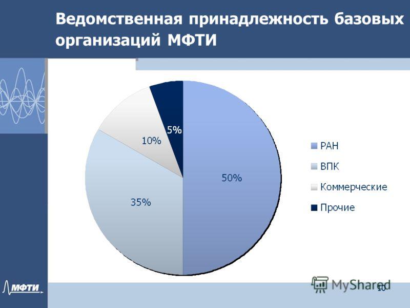 Ведомственная принадлежность базовых организаций МФТИ 10