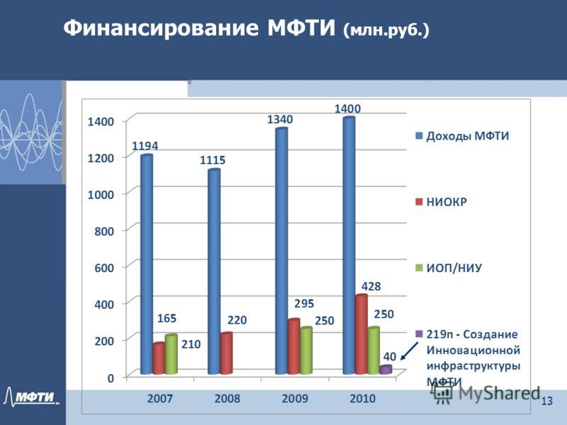Финансирование МФТИ (млн.руб.) 13