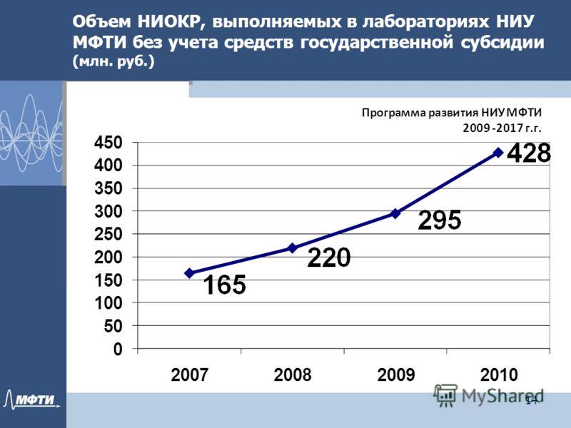 Объем НИОКР, выполняемых в лабораториях НИУ МФТИ без учета средств государственной субсидии (млн. руб.) 14