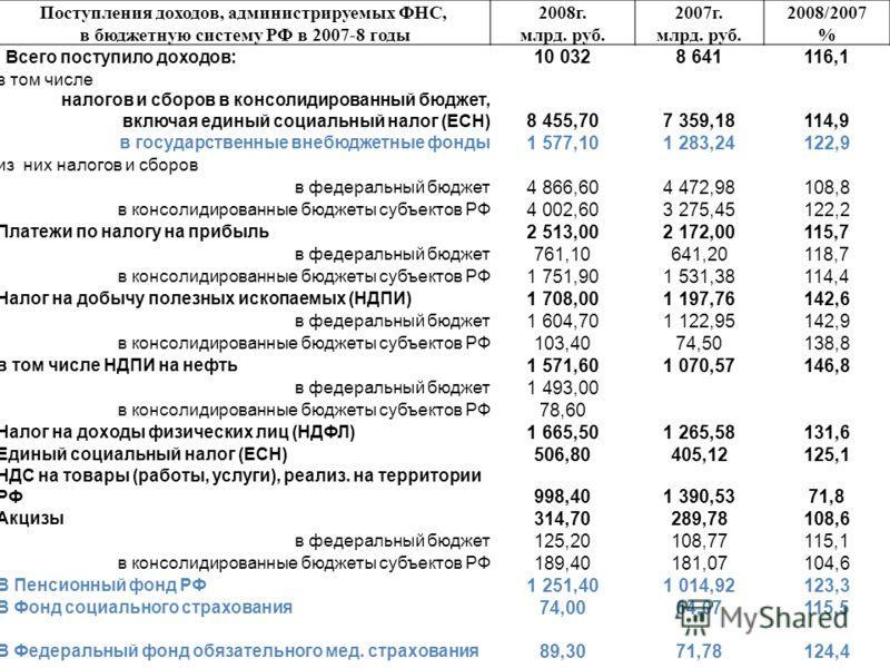 Поступления доходов, администрируемых ФНС,2008г.2007г.2008/2007 в бюджетную систему РФ в 2007-8 годымлрд. руб. % Всего поступило доходов: 10 0328 641116,1 в том числе налогов и сборов в консолидированный бюджет, включая единый социальный налог (ЕСН)