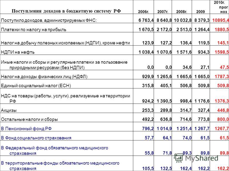 Поступления доходов в бюджетную систему РФ 2006г.2007г.2008г.2009 2010г. прог ноз Поступило доходов, администрируемых ФНС:6 763,48 640,810 032,88 379,310895,4 Платежи по налогу на прибыль1 670,52 172,02 513,01 264,41880,5 Налог на добычу полезных иск