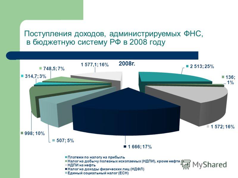 Поступления доходов, администрируемых ФНС, в бюджетную систему РФ в 2008 году