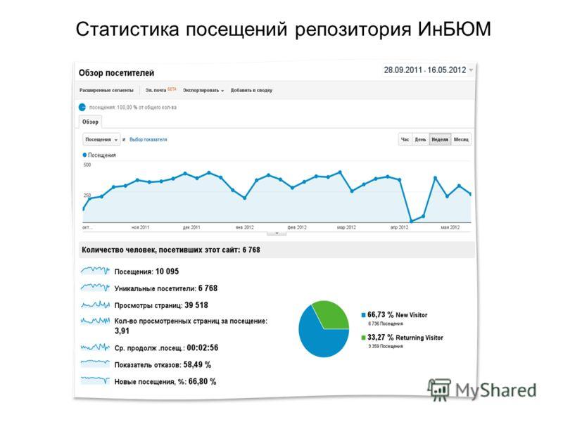Статистика посещений репозитория ИнБЮМ