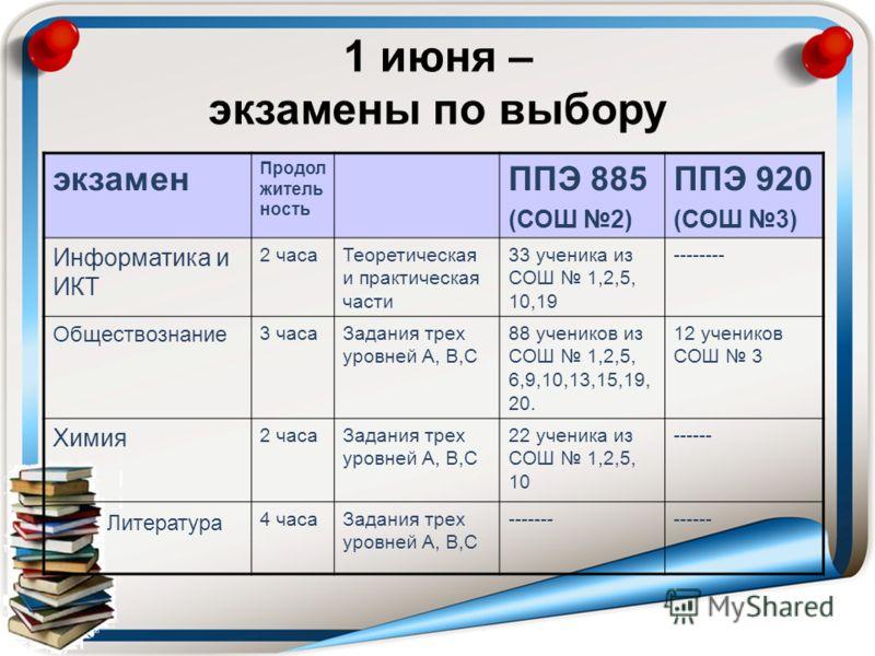 экзамен Продол житель ность ППЭ 885 (СОШ 2) ППЭ 920 (СОШ 3) Информатика и ИКТ 2 часаТеоретическая и практическая части 33 ученика из СОШ 1,2,5, 10,19 -------- Обществознание 3 часаЗадания трех уровней А, В,С 88 учеников из СОШ 1,2,5, 6,9,10,13,15,19,