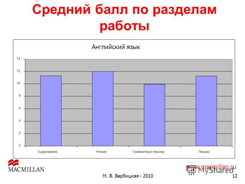 12 Средний балл по разделам работы М. В. Вербицкая - 2010 www.macmillan.ru Английский язык 0 2 4 6 8 10 12 14 АудированиеЧтениеГрамматика и лексикаПисьмо