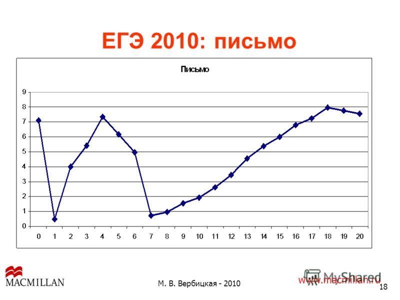 ЕГЭ 2010: письмо 18 М. В. Вербицкая - 2010 www.macmillan.ru