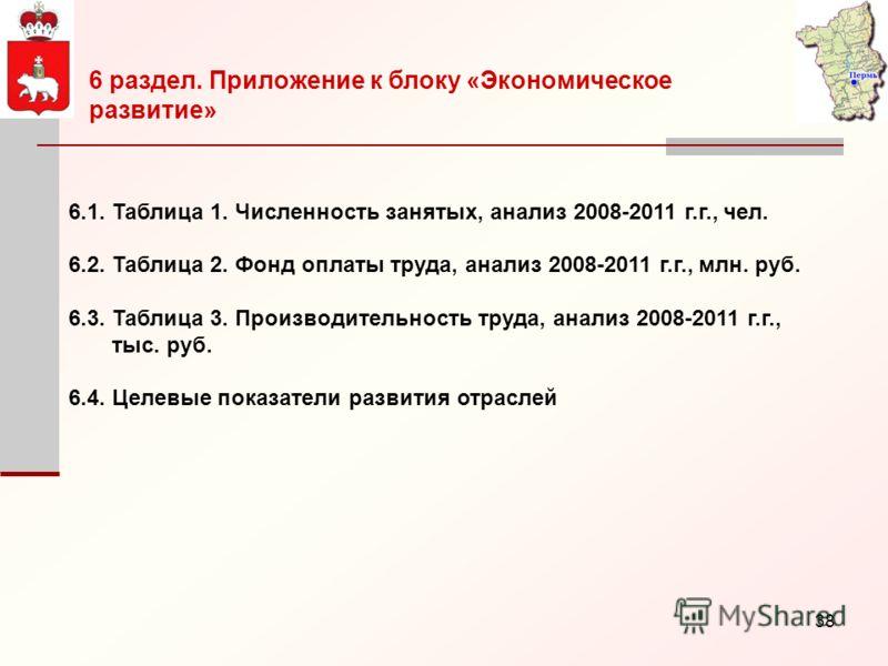 38 6.1. Таблица 1. Численность занятых, анализ 2008-2011 г.г., чел. 6.2. Таблица 2. Фонд оплаты труда, анализ 2008-2011 г.г., млн. руб. 6.3. Таблица 3. Производительность труда, анализ 2008-2011 г.г., тыс. руб. 6.4. Целевые показатели развития отрасл