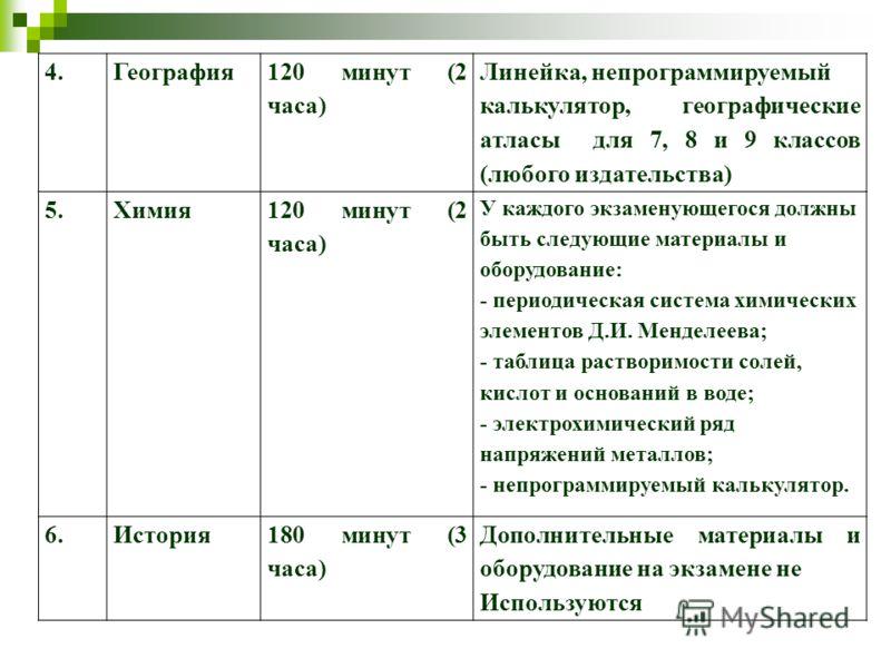 4.География 120 минут (2 часа) Линейка, непрограммируемый калькулятор, географические атласы для 7, 8 и 9 классов (любого издательства) 5.Химия 120 минут (2 часа) У каждого экзаменующегося должны быть следующие материалы и оборудование: - периодическ